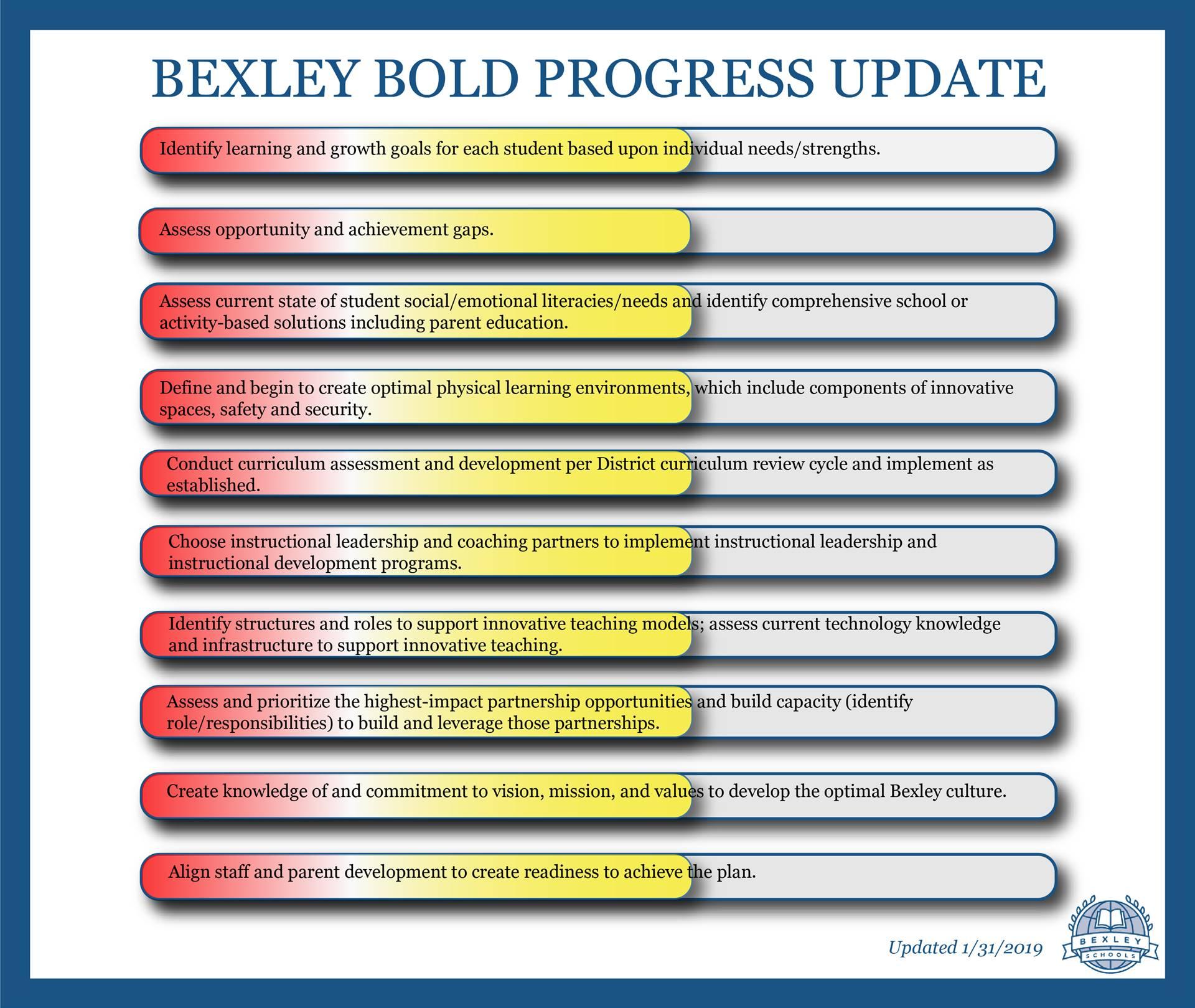Bexley's Strategic Plan Progress Update January 2019